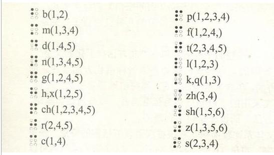 汉语拼音盲文声母表(18个)