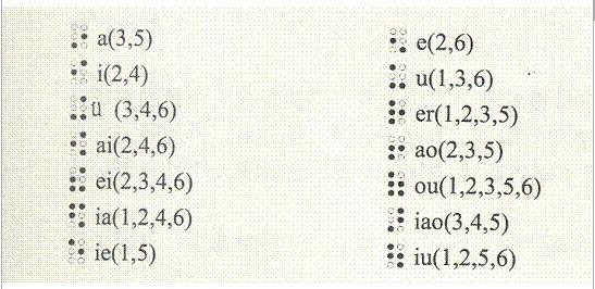 拼音对应的盲文